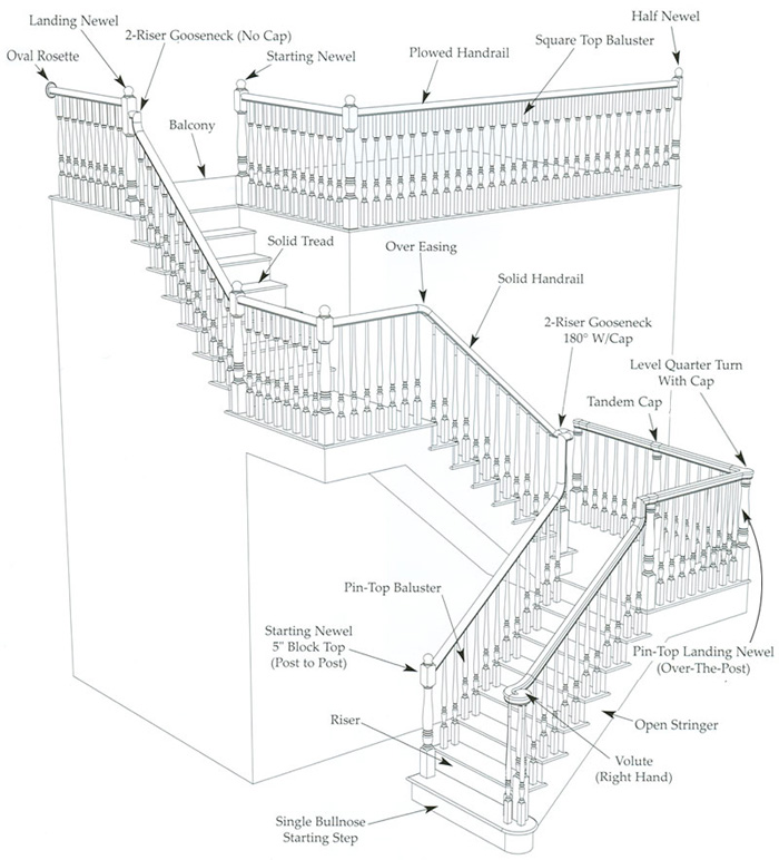 staircase components scotia stairs ltd diagram of caliper parts diagram of stair parts
